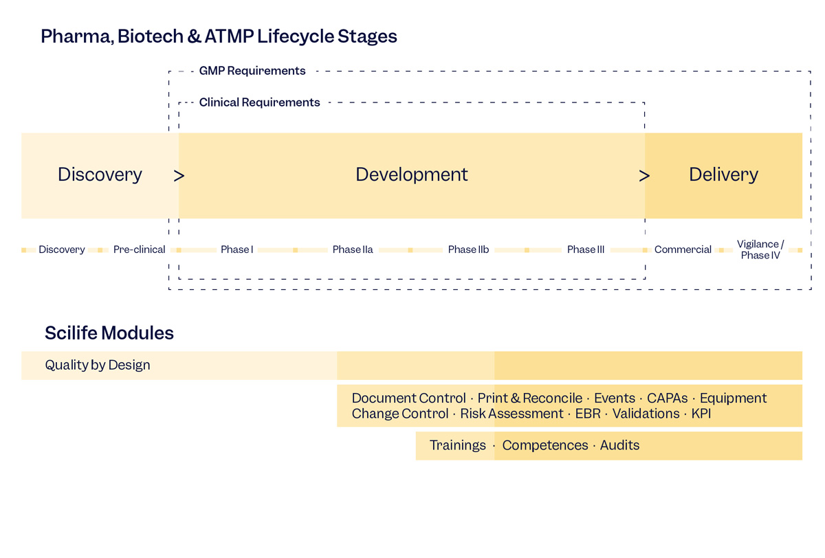 Graphic of the Pharma and Biotech Lifecycle stages related to Scilife Modules